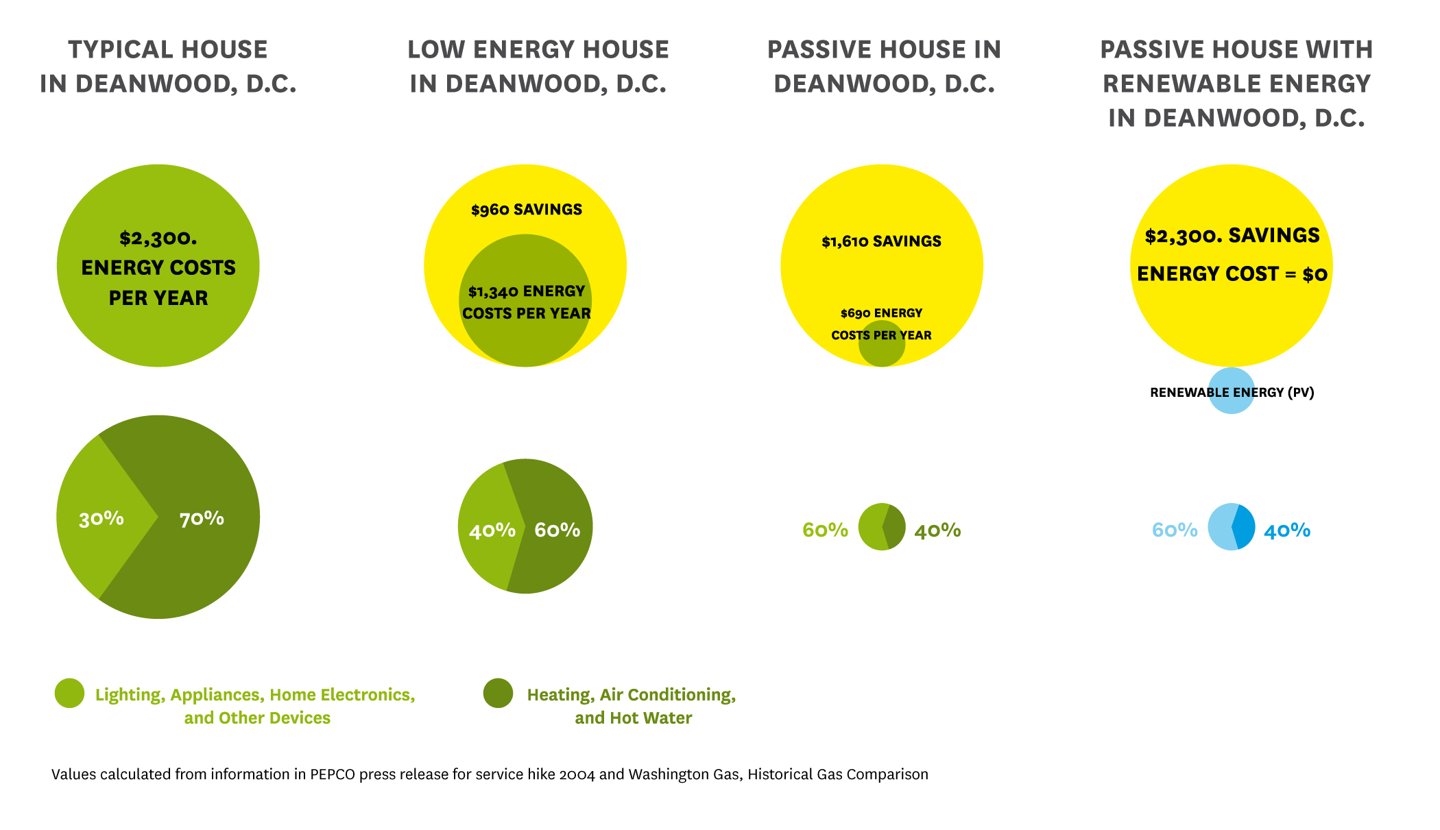 A comparison chart showing passive house energy costs vs. regular house energy costs